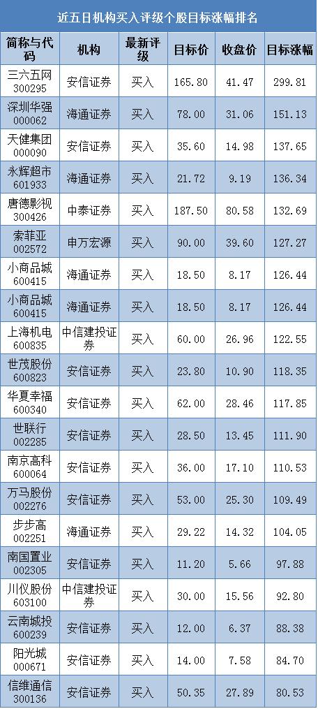 近五日机构买入评级个股涨幅排名一览(截止01