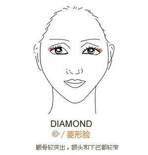 脸型的种类,发型与脸型如何搭配