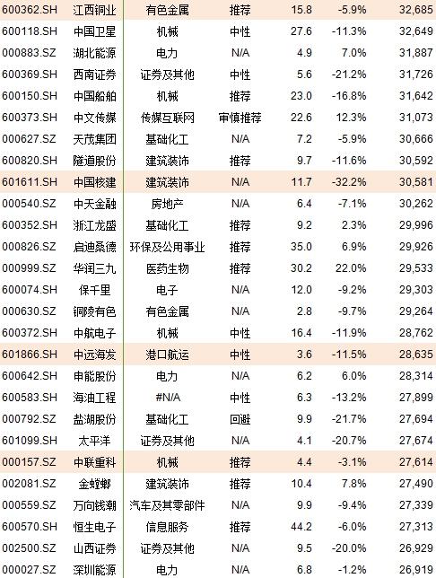 msci 222大盘股名单一览