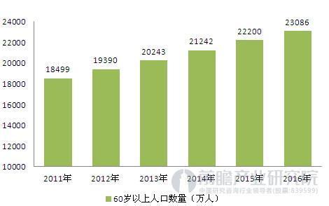 深圳长青老龄大学_英国老龄人口比例