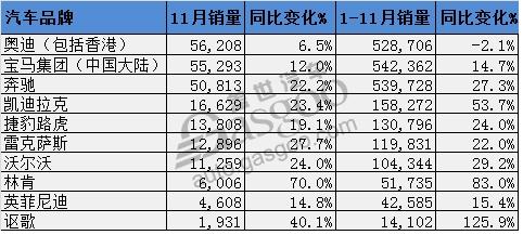 中国11月豪华车销量:宝马冲击年终桂冠