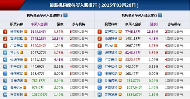 位买入股排行(2015年03月16日-2015年03月20日):-3月20日机构