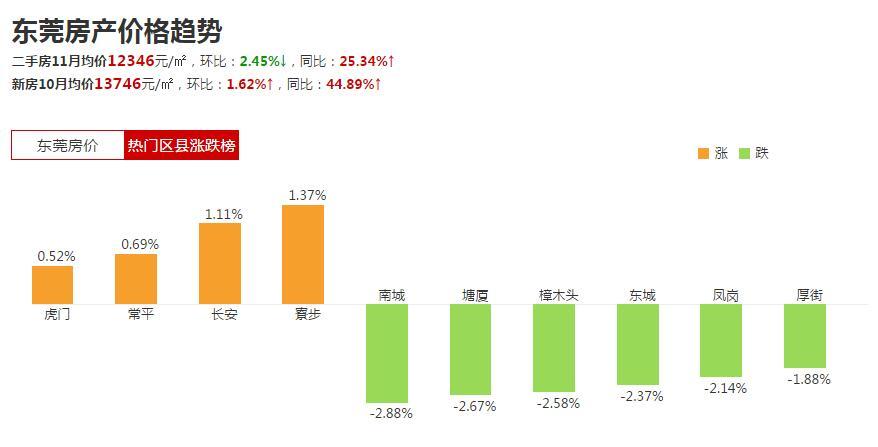 东莞房价走势最新消息 楼市调控效果明显 但房价仍存上涨预期