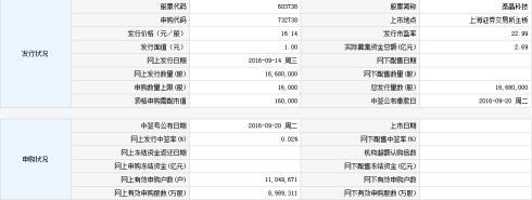 【新股中签号查询】泰晶科技(603738)中签率查