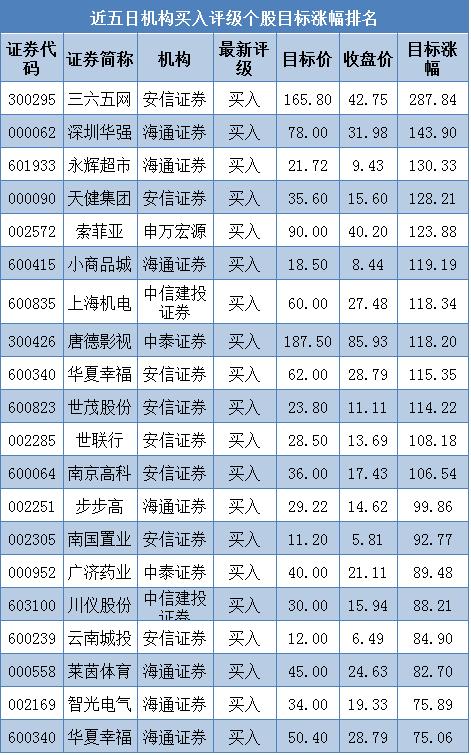 近五日机构买入评级个股涨幅排名(截止01.07)