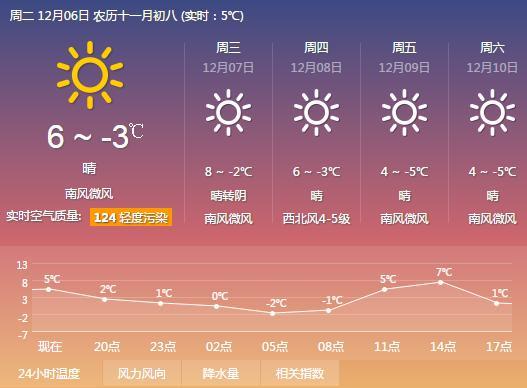 北京天气预报一周天气,未来一周冷空气频繁