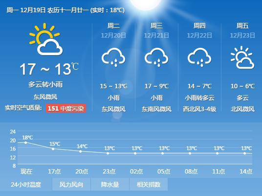 上海天气预报一周,21号晚上受到冷空气袭击